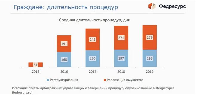 Банкротство физических лиц в Щёлково: статистика длительности