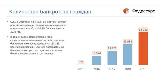 Банкротство физических лиц в Грозном: статистика заявлений