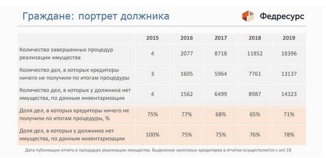Банкротство физических лиц в Грозном: статистика-портрет банкрота
