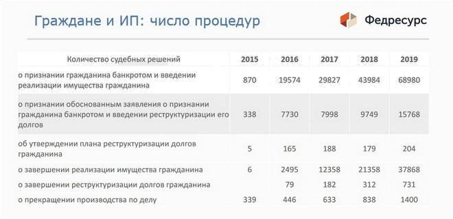 Банкротство физических лиц в Грозном: статистика процедур
